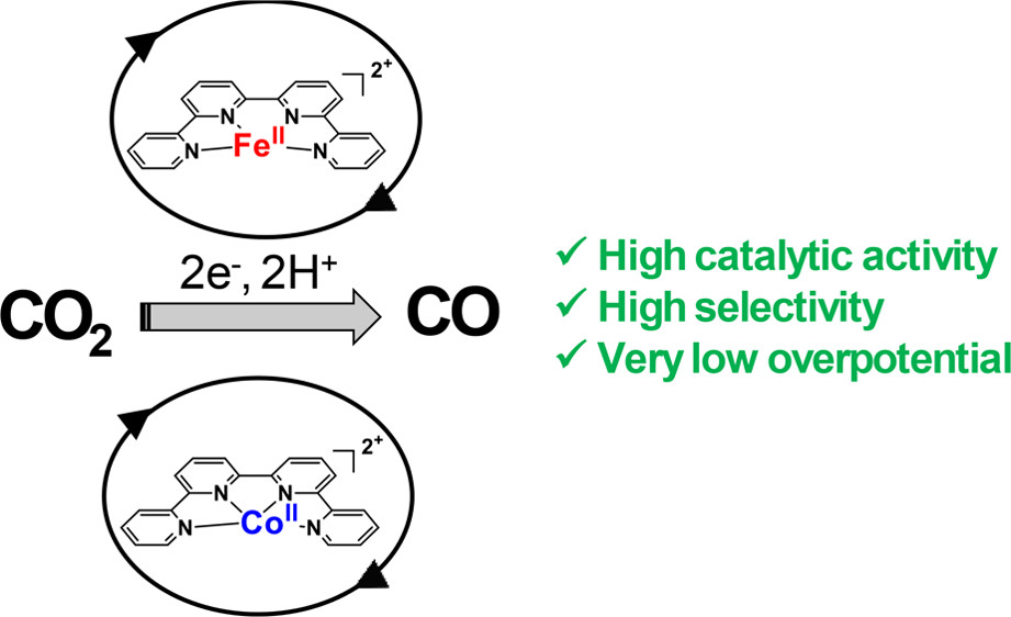 Highly Selective Molecular Catalysts for the CO2‑to-CO Electrochemical Conversion at Very Low Overpotential. Contrasting Fe vs Co Quaterpyridine Complexes upon Mechanistic Studies
