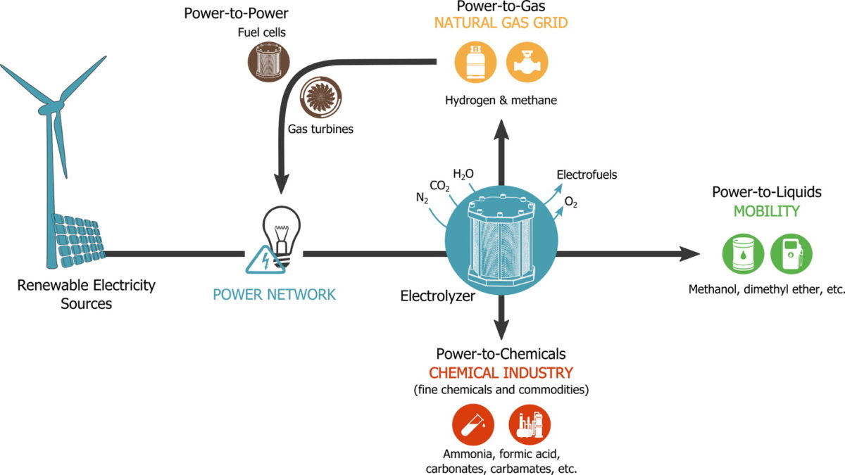 A Case for Electrofuels