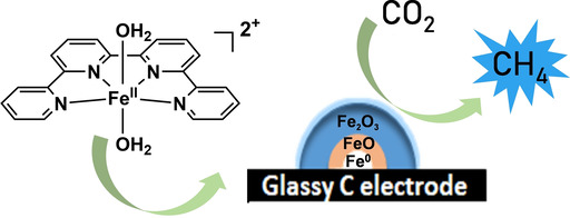 An Iron Quaterpyridine Complex as Precursor for the Electrocatalytic Reduction of CO2 to Methane