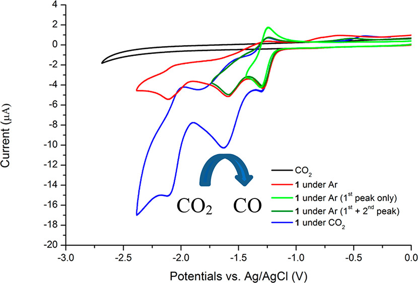 Electrochemical and Photochemical Reduction of CO2 Catalyzed by Re(I) Complexes Carrying Local Proton Sources