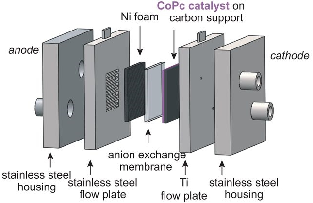 Molecular Electrocatalysts Can Mediate Fast, Selective CO2 Reduction in a Flow Cell