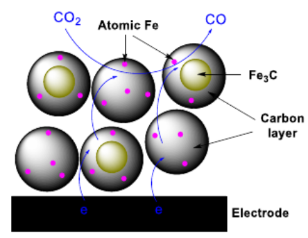 Achieving Near‐Unity CO Selectivity for CO2 Electroreduction on an Iron‐Decorated Carbon Material