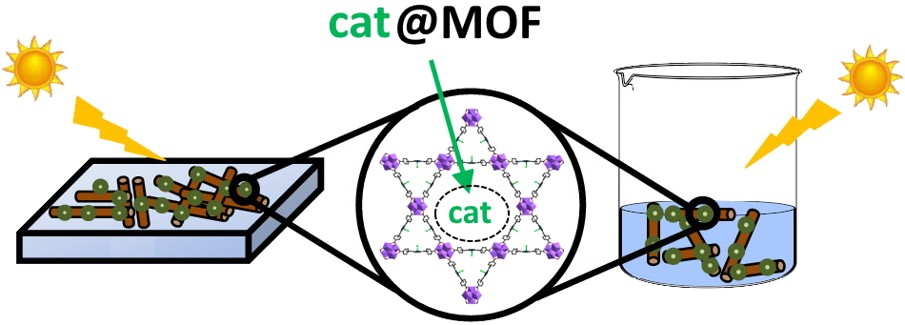 Postdoctoral position for cat@MOF project (NOW FILLED)