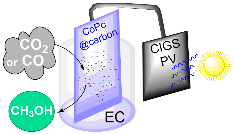 CO2 Reduction to Methanol with a Molecular Cobalt Catalyst Loaded Porous Carbon Electrode Assisted by a CIGS Photovoltaic Cell