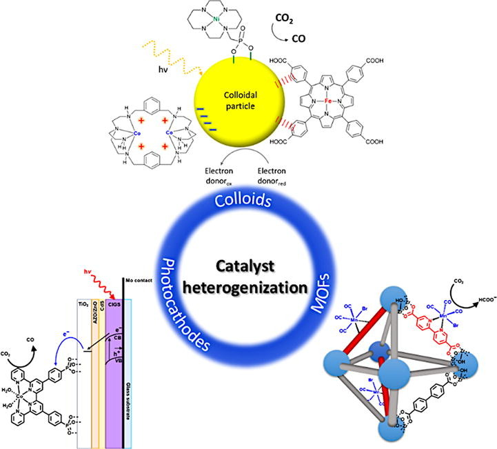 Light-Driven Catalytic Conversion of CO2 with Heterogenized Molecular Catalysts Based on Fourth Period Transition Metals