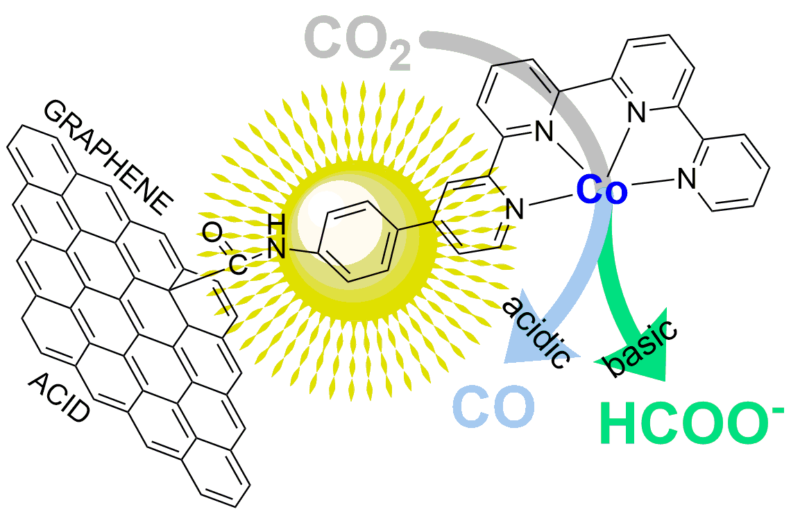 Hybridization of Molecular and Graphene Materials for CO2 Photocatalytic Reduction with Selectivity Control