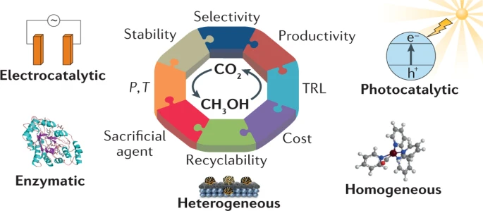Highlights and Challenges in the Selective Reduction of Carbon Dioxide to Methanol